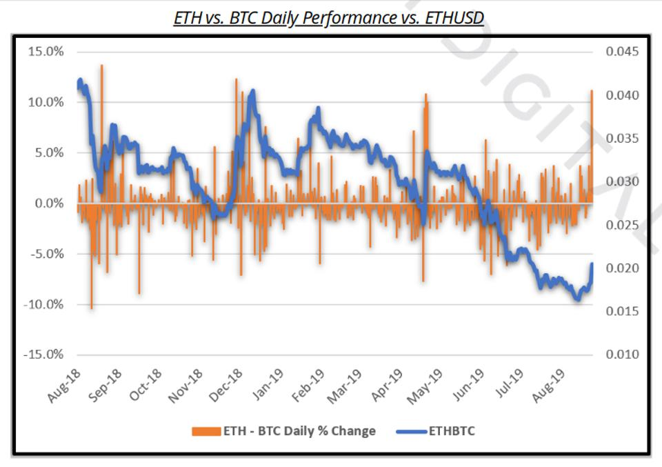ethereum vs bitcoin price daily performance