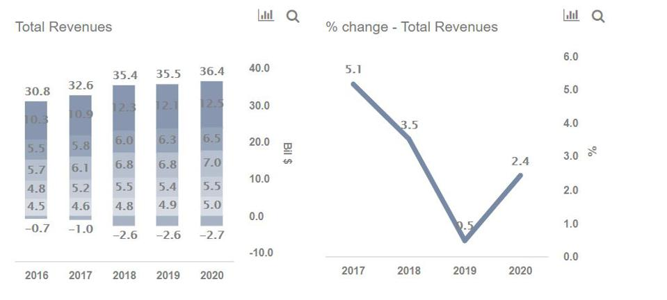 3M Revenues