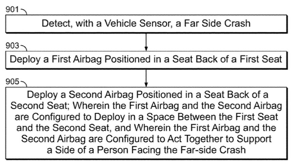 Rivian Airbag Patent Action Sequence.