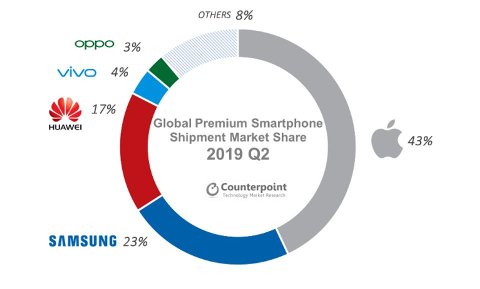 Counterpoint 2019 2Q smartphone shipments.