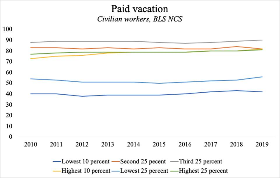 Access to paid vacation