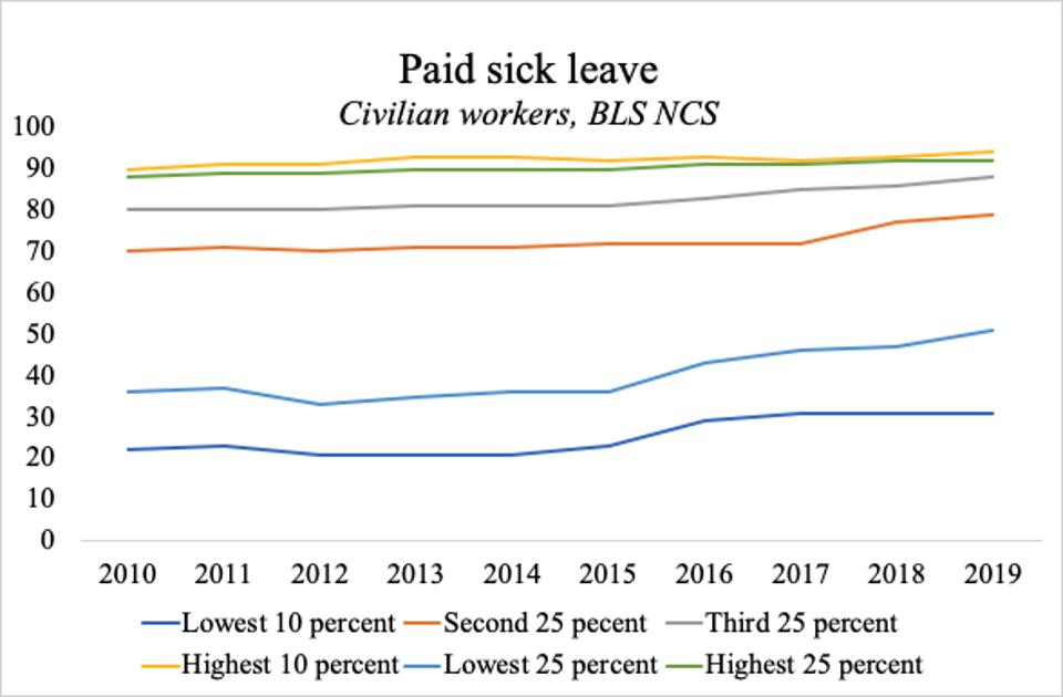 Access to paid sick leave