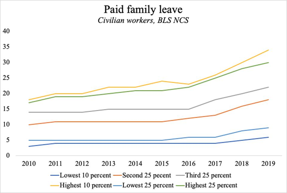 Access to paid family leave