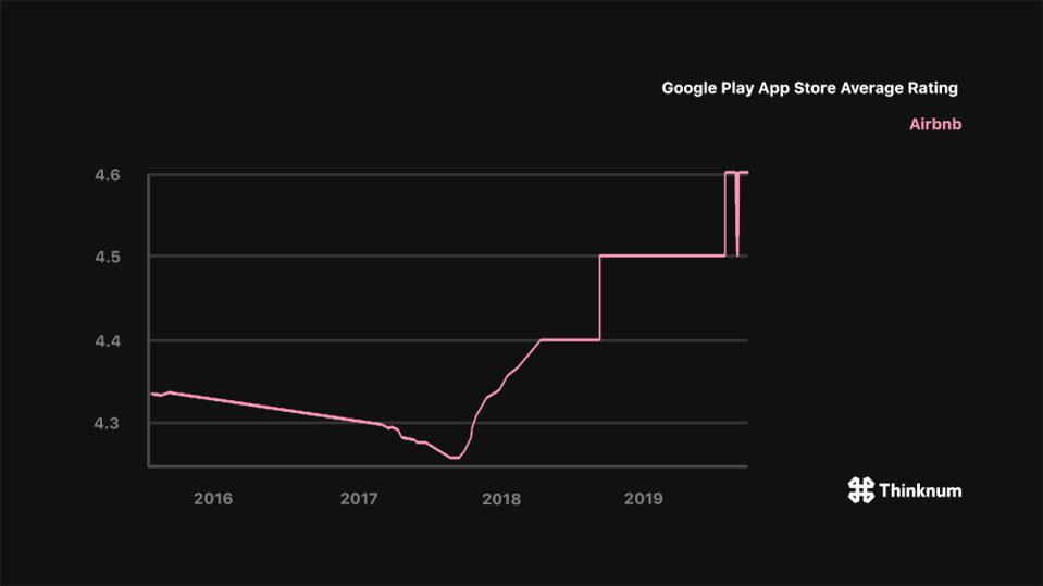 Airbnb's Google Play App Store average rating has increased since late 2017.