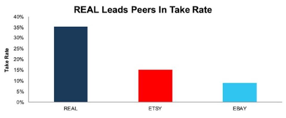REAL Take Rate Vs. Peers