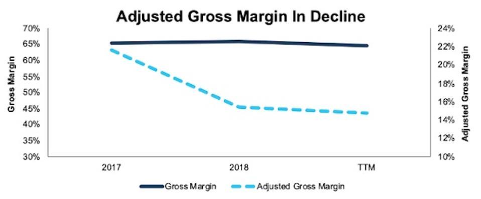 REAL Adjusted Gross Margin