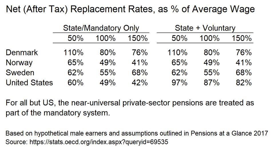 960x0 - Bernie Sanders Wants A Scandinavian-Model Social Insurance System. Sure, Why Not? (For Retirement Anyway)