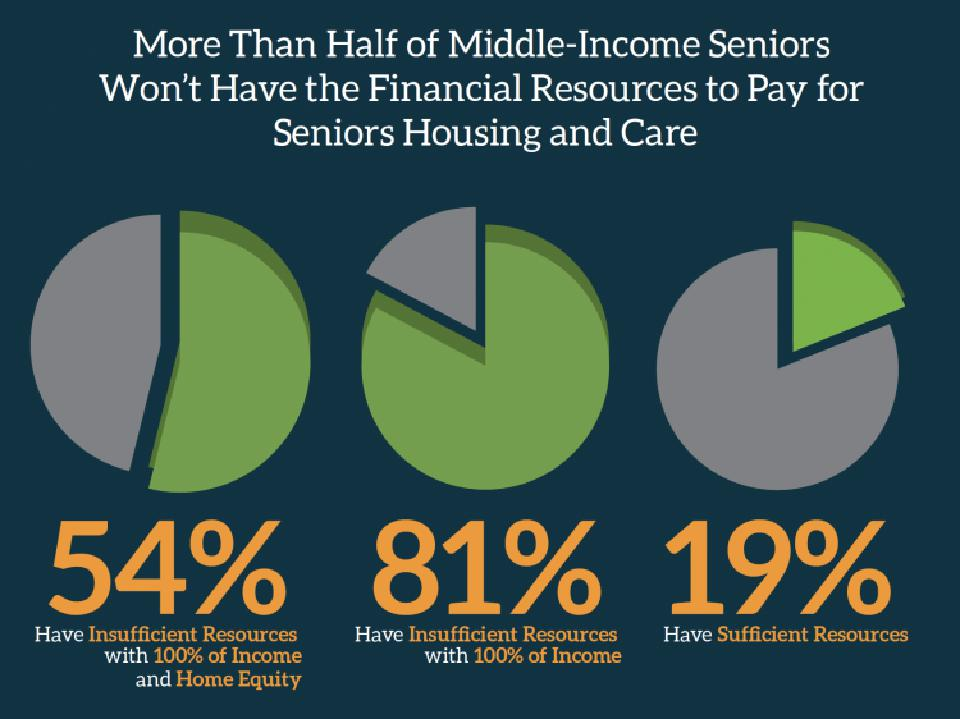 National Investment Center: 'The Forgotten Middle: Middle Market Seniors Housing Study'