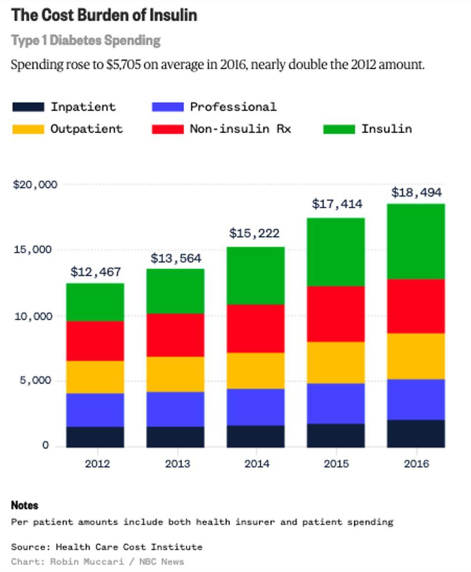 The cost burden of insulin