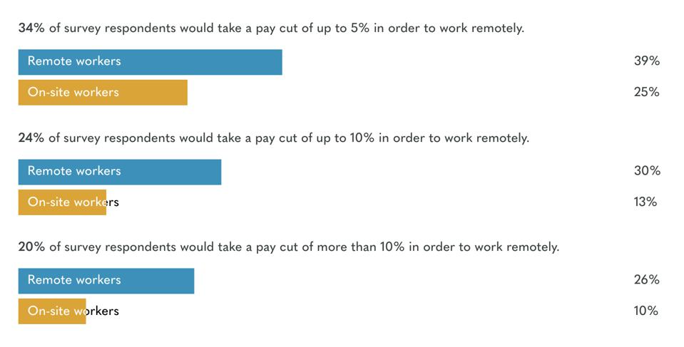 Owl Labs Report: respondents who would take a paycut to work remotely