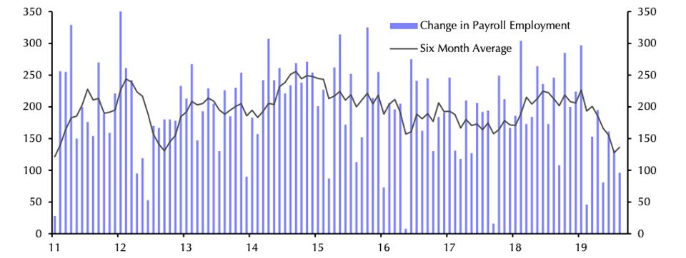 Monthly job growth over the past 8 plus years