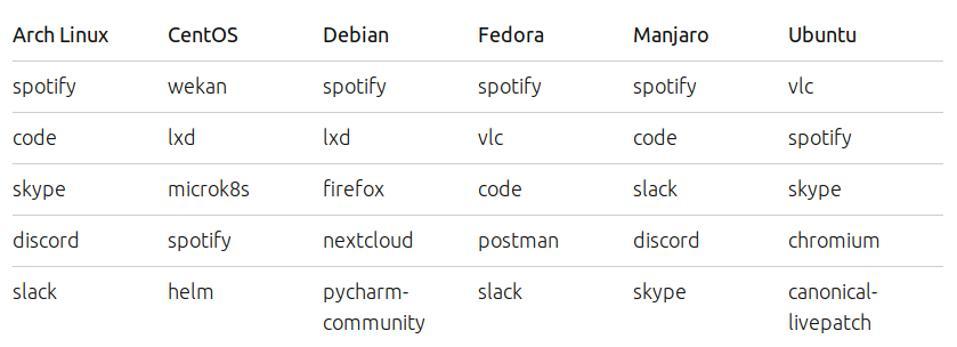 Top 5 Snaps across Arch Linux, CentOS, Debian, Fedora, Manjaro and Ubuntu