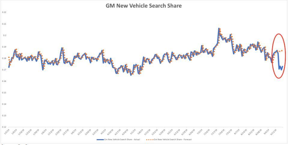 Consumer search data can often predict actual sales.