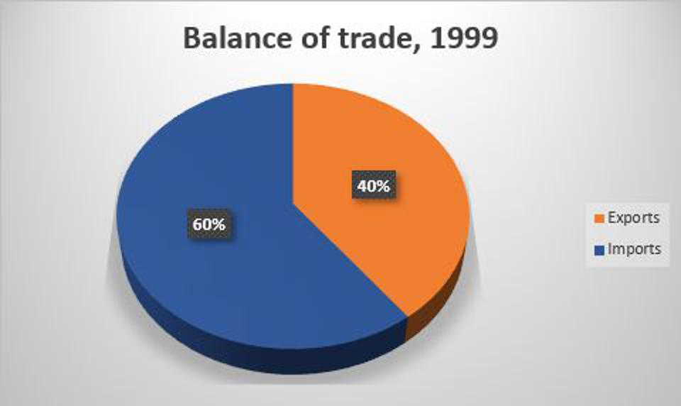 In 1999, 40% of all U.S. trade was an export