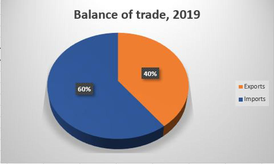 For every dollar of U.S. trade in 2019, 40 cents was an export.