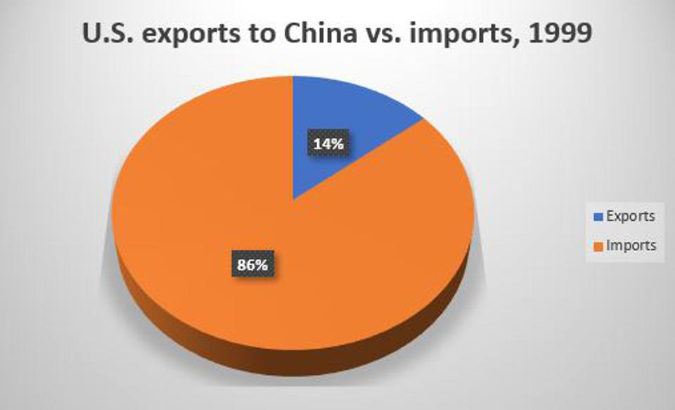 U.S. trade with China in 1999, two years before its ascendance into the WTO, was 14% U.S. exports and 86% U.S. imports.