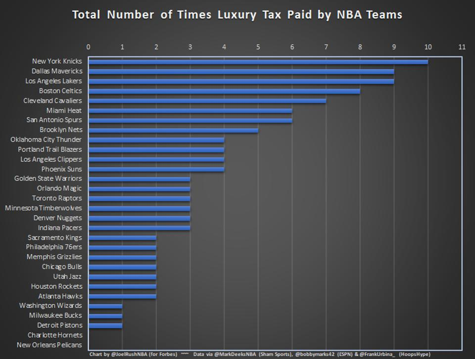 Total Number of Times Luxury Tax Paid by NBA Teams