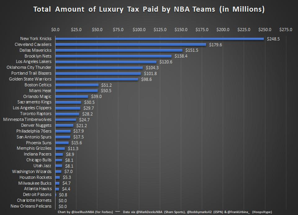 Total Amount of Luxury Tax Paid by NBA Teams (in Millions)