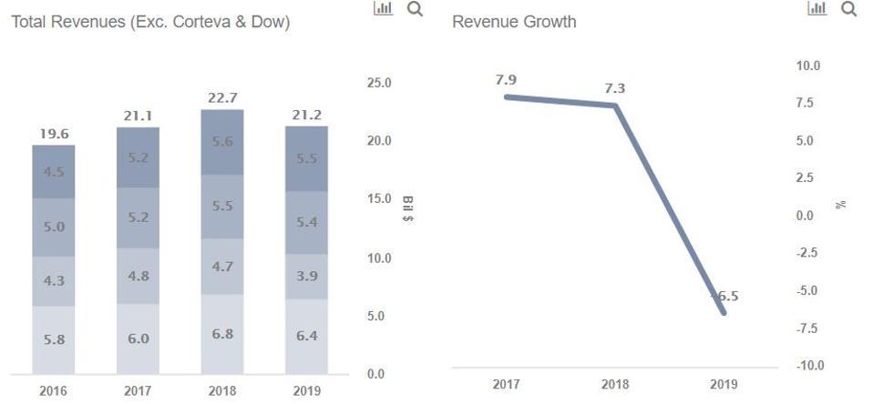 DuPont Revenues