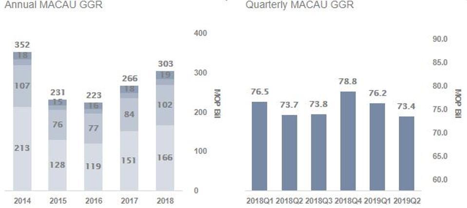 Macau Gaming Revenues