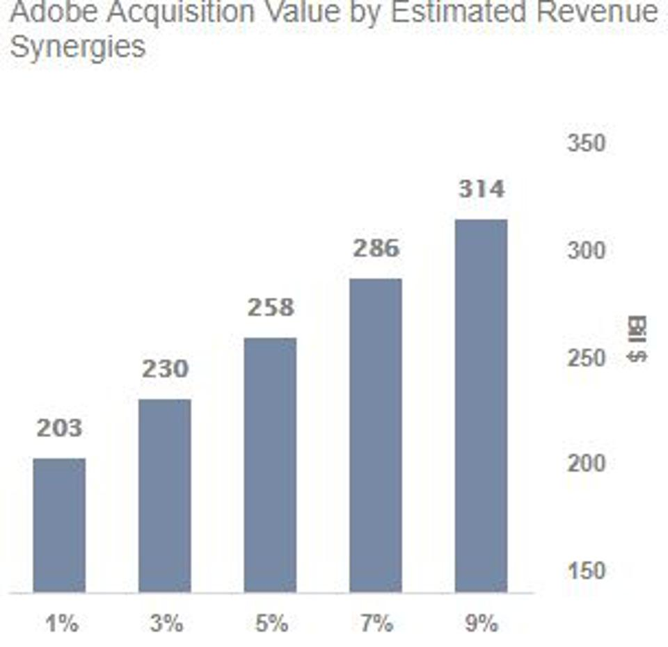 Adobe Value by Synergies