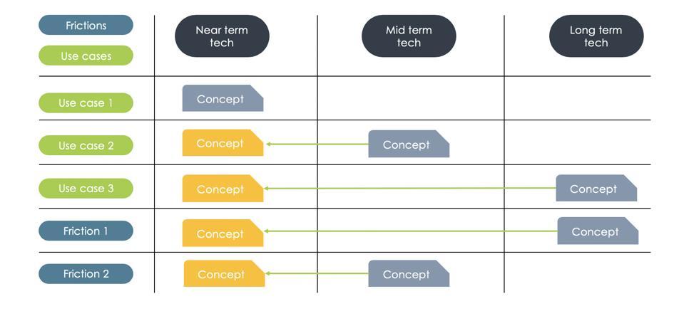 tabla que muestra fricciones, casos de uso y conceptos a corto, mediano y largo plazo