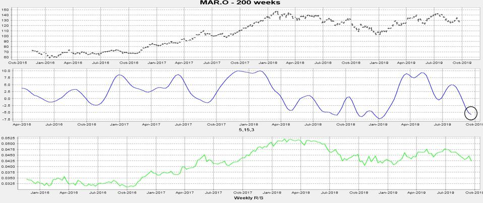 The weekly momentum is oversold.