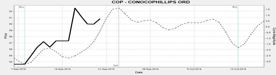 The weekly cycle peaks this week.