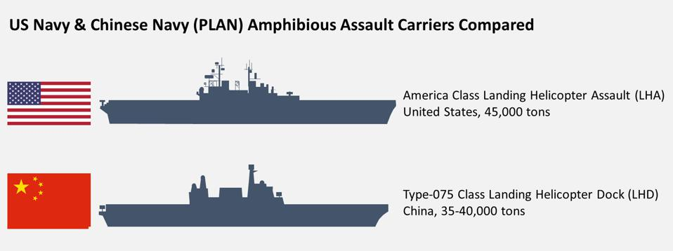 The new Type-075 Amphibious Assault Carrier is nearly as large as the US Navy's America Class vessel
