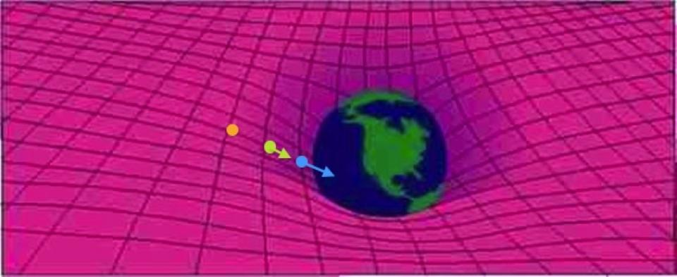 How a particle gains energy when it falls in a gravitational field.
