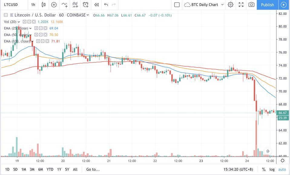 Litecoin Hourly Chart