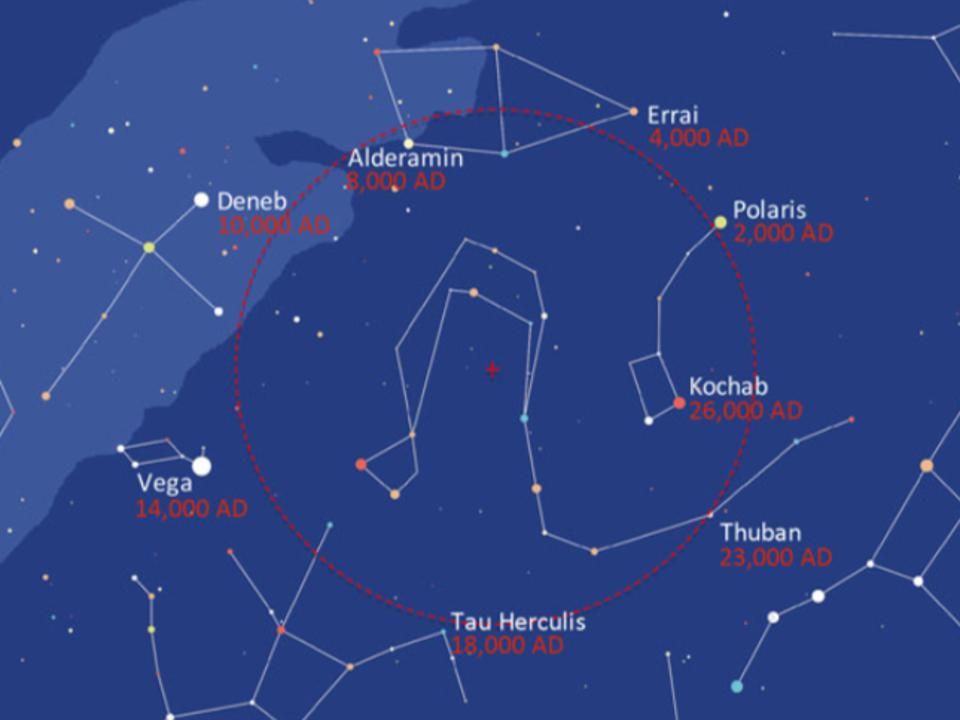 Precession means that Errai will displace Polaris as the north star, followed by Alderamin, Deneb, Vega, Theban and Kochab as part of a counter-clockwise 26,000-year cycle.