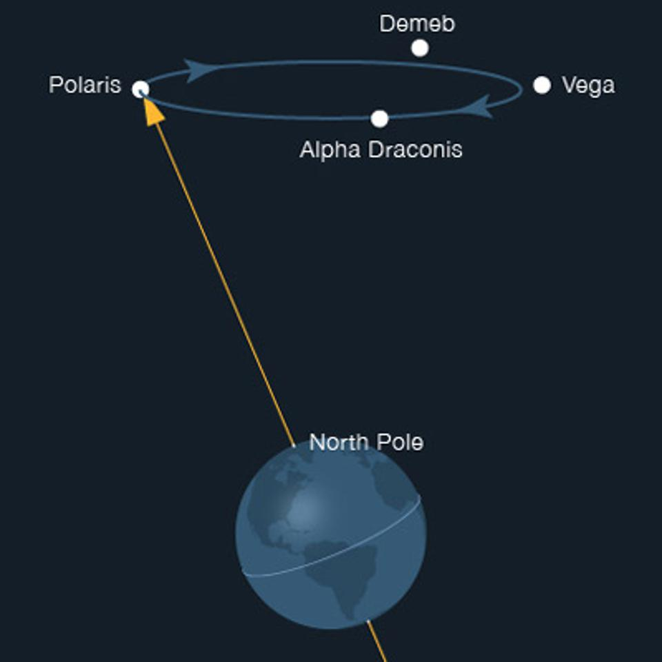 Precession of Earth's axis over 26,000 years.