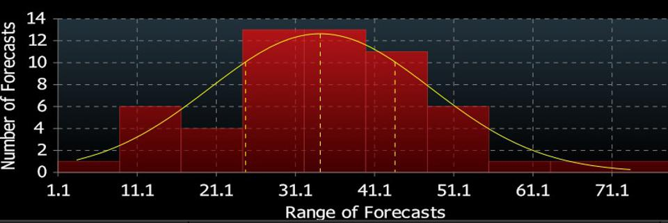 Forecasts aggregated by Bloomberg via their United States Recession Probability Forecast