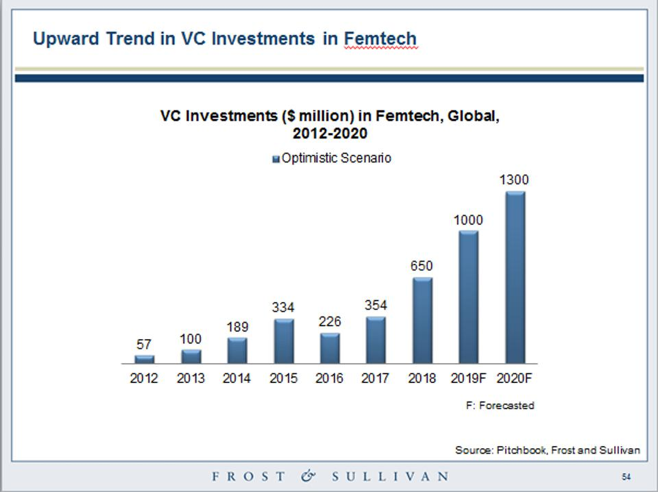 VC Investments ($ million) in Femtech, Global, 2012-2020