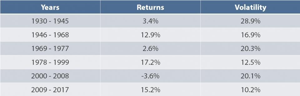 S&P 500 risk and return historical statistics.