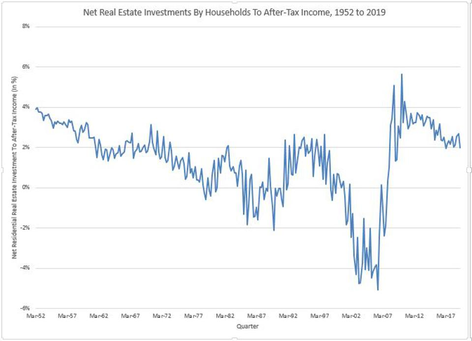Net real estate spending has been declining as house prices rose too fast for many.