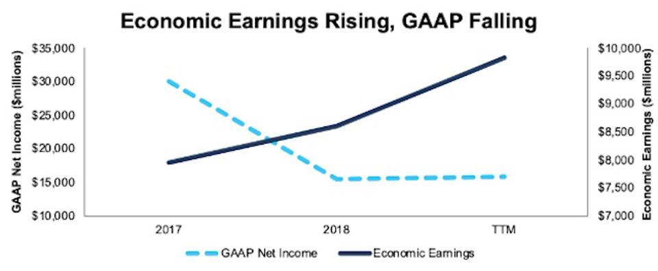 VZ Economic Earnings Vs. GAAP Net Income