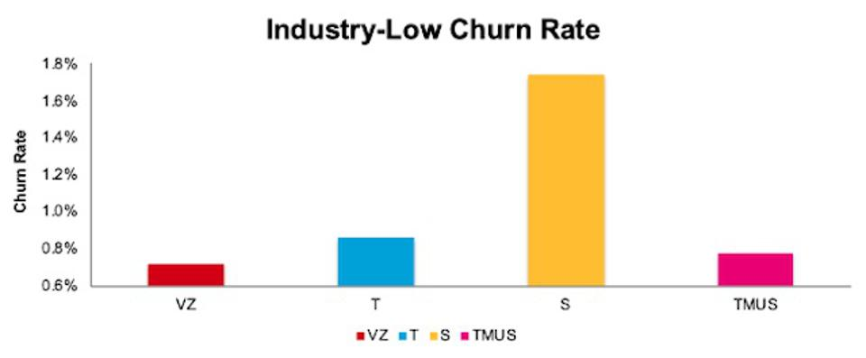 VZ Churn Rate Vs. Competition
