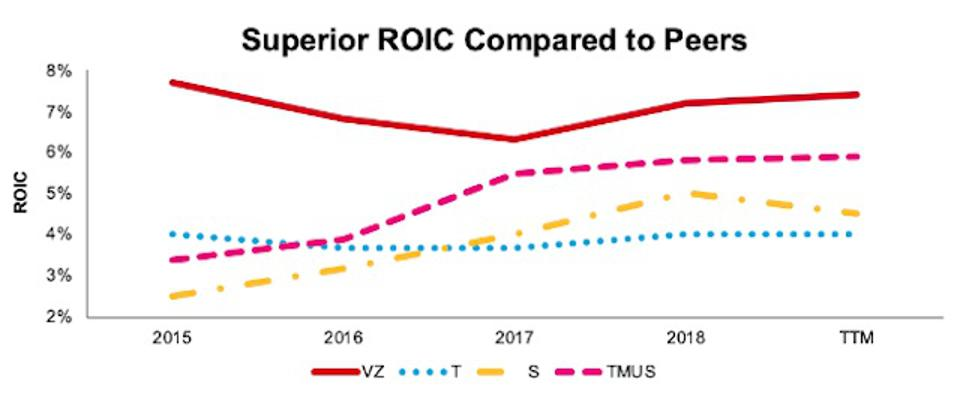 VZ ROIC Vs. Competition