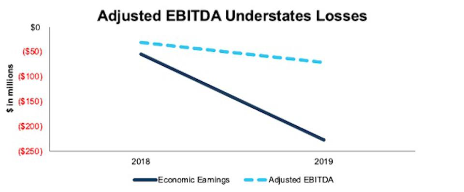 PTON Economic Earnings Vs. Adjusted EBITDA