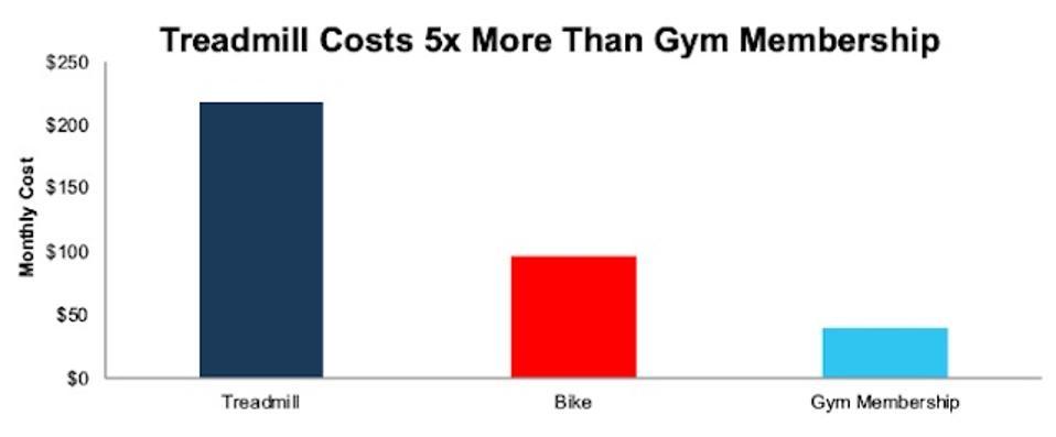 PTON Monthly Price Vs. Gym Membership