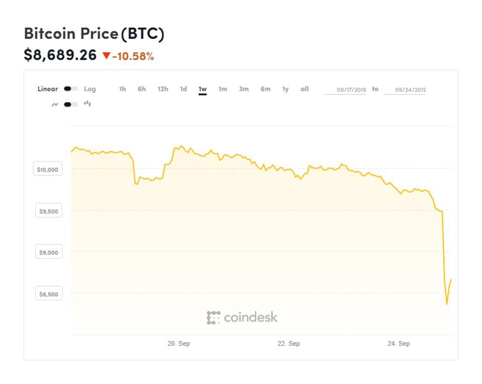 bitcoin, bitcoin price, ripple, XRP, litecoin, bitcoin cash, chart