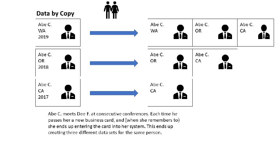 Diagram showing how Data by Copy works.