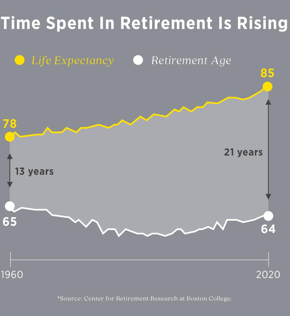 Time Spent In Retirement Is Rising