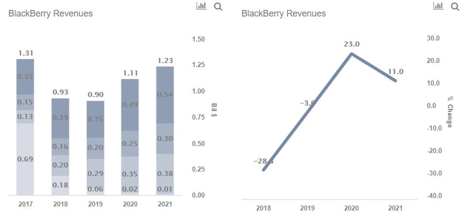 BlackBerry Revenues