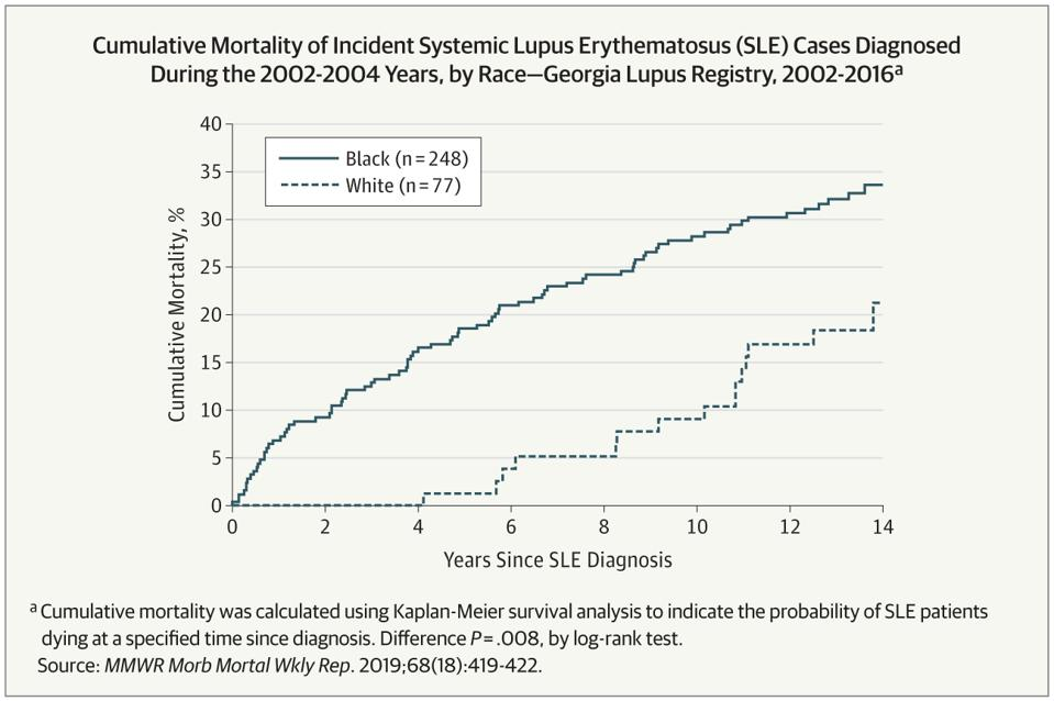 Cumulative Mortality of Incident Systemic Lupus Erythematosus