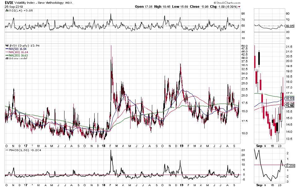 VIX or Volatility Index