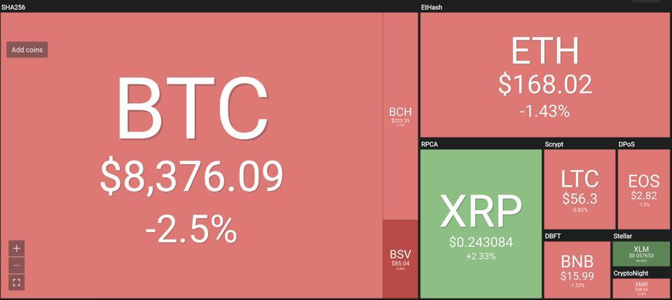 Crypto Daily Market Commentary - 26 09 2019