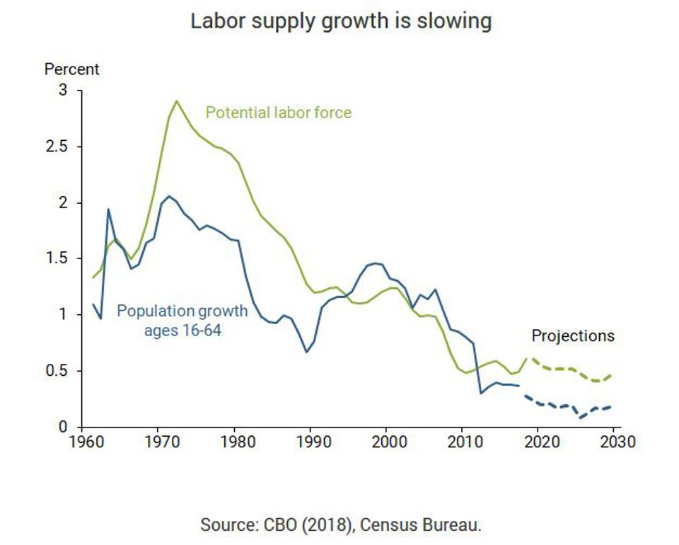 Labor supply growth is slowing